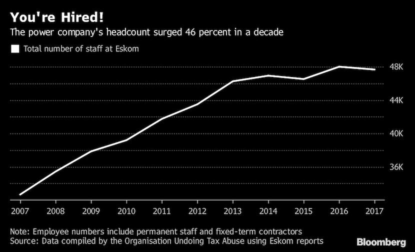 Eskom rolls out plan to tackle 'cash-guzzler' workforce - limited