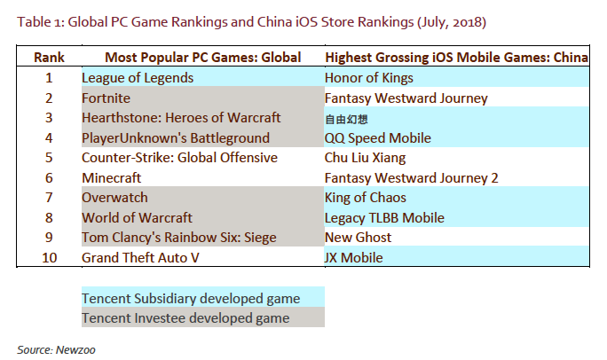 Here's why it's NOT game over for Tencent  MUST READ