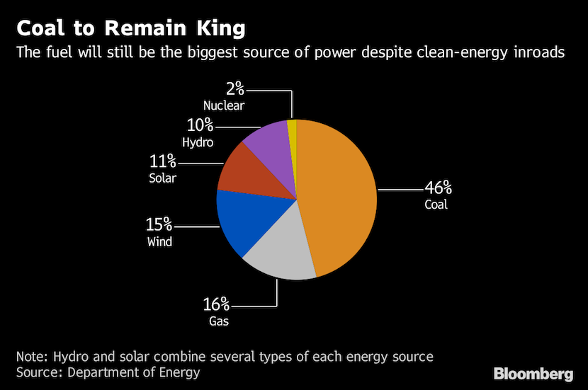 coal remains king