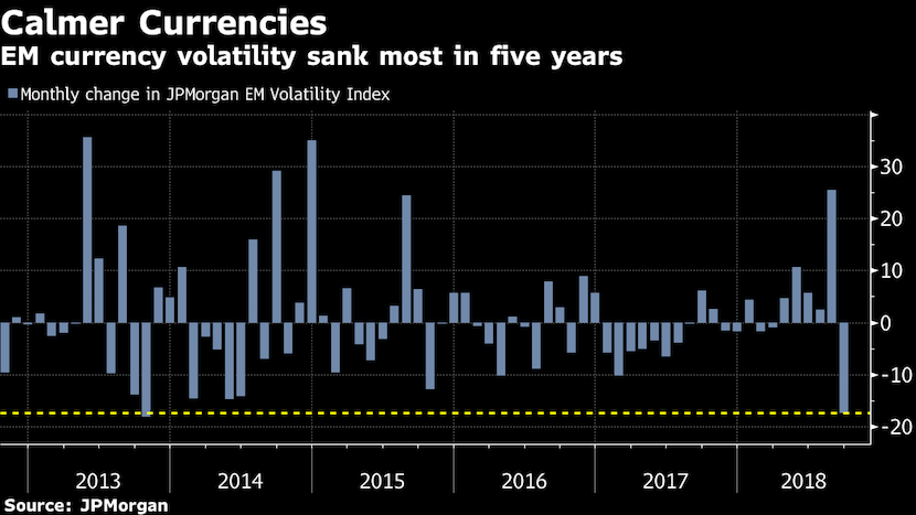 These 3 charts signal emerging markets year-end rescue