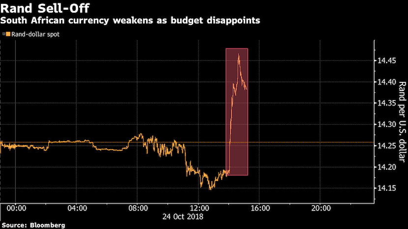 rand sell-off