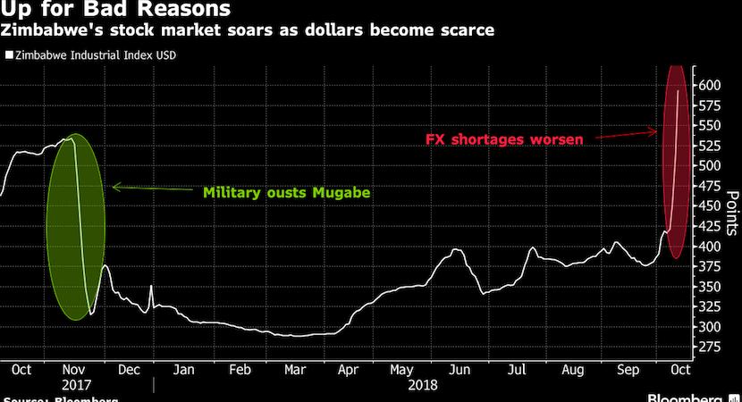 No bread, no beer as Zimbabwe currency crisis erupts