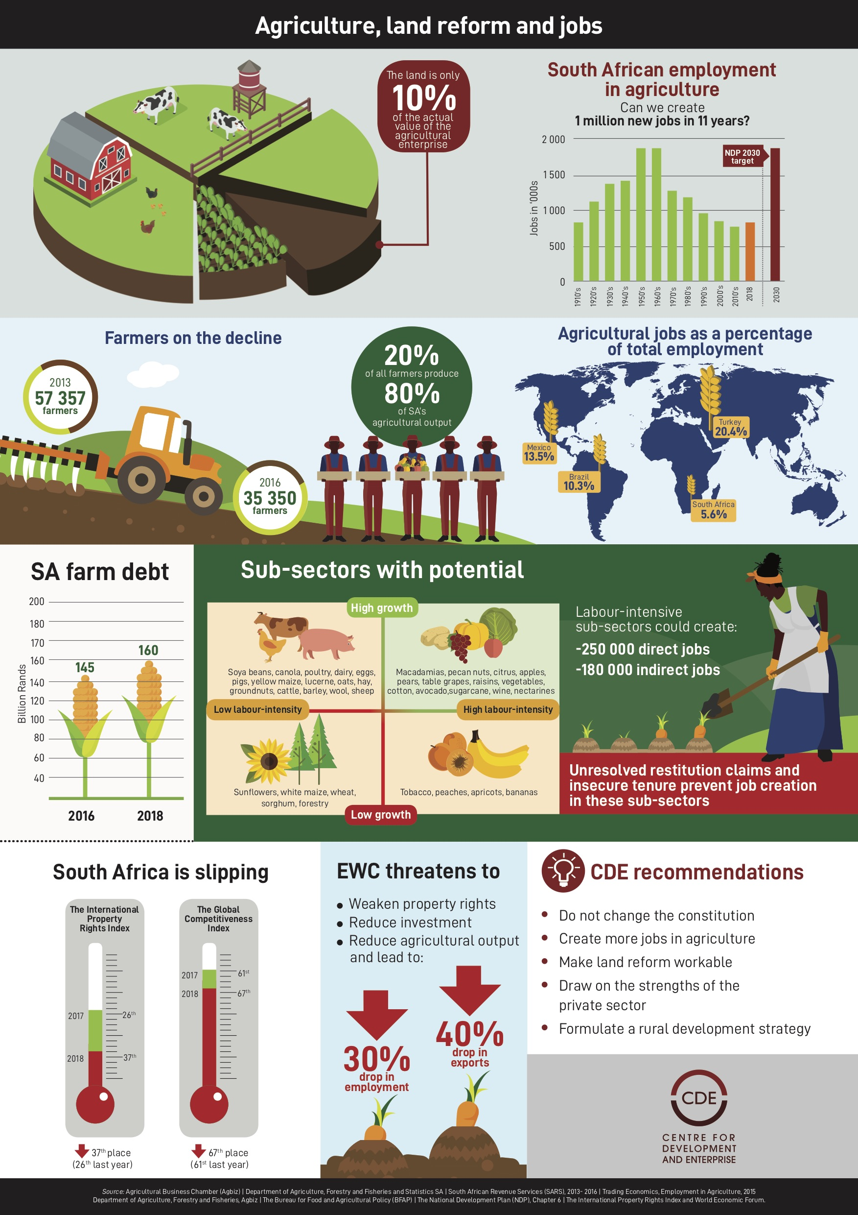 Agriculture jobs infographic