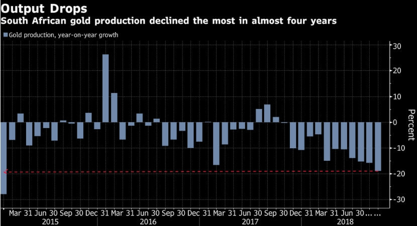 Shock graph: SA gold output plunges most since 2015