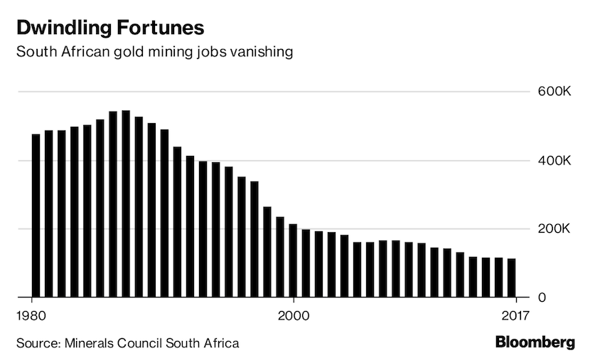 Gold dwindling fortunes