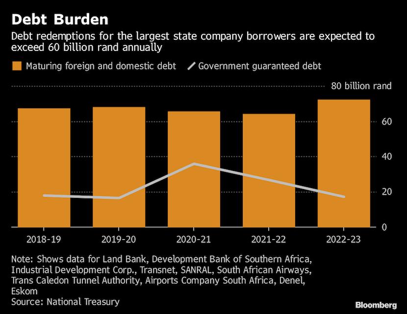 SA debt burden
