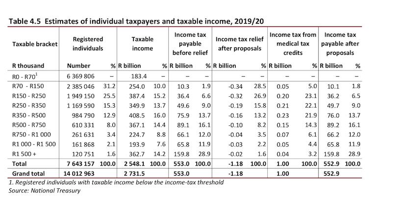 estimates individual taxpayers