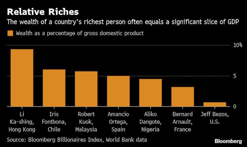 Africa relative riches