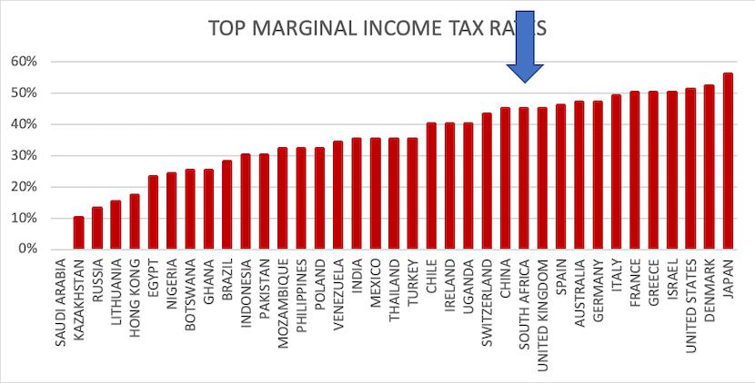 top marginal tax rates