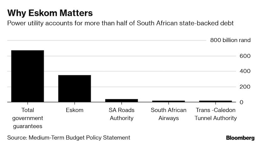 Why Eskom matters