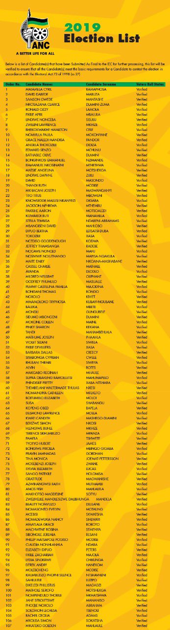 ANC 2019 election list