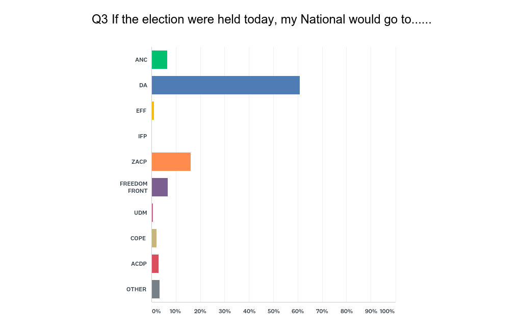 Gatvol' Saffers tell us who's got their presidential vote