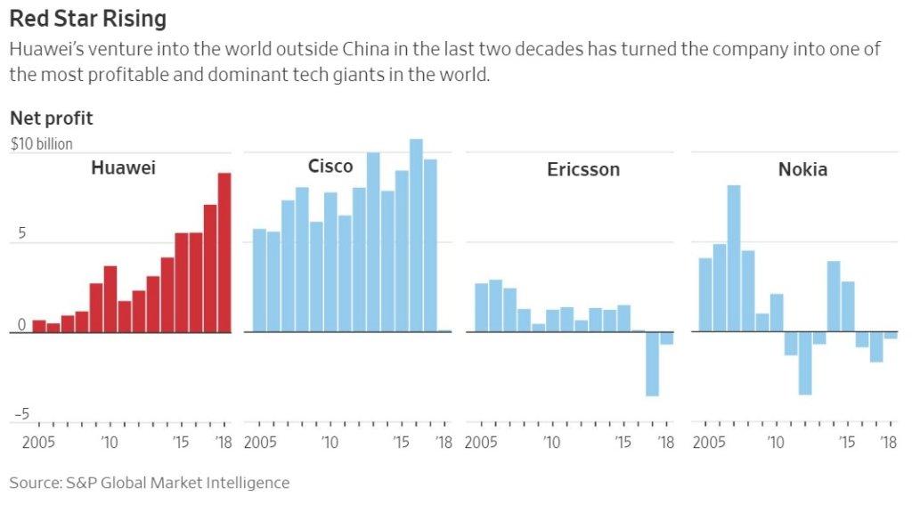 The dark side of Huawei - The Wall Street Journal - BizNews com