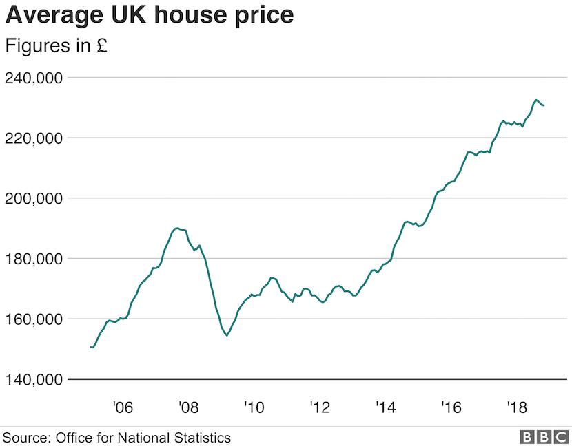 Average UK house prices