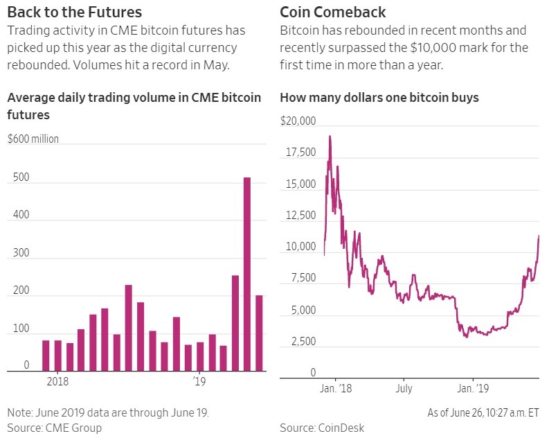 Should you be shorting Bitcoin? – The Wall Street Journal