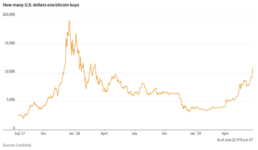 """Bitcoin tops $10k and """"this time it's different"""" – The Wall Street"""