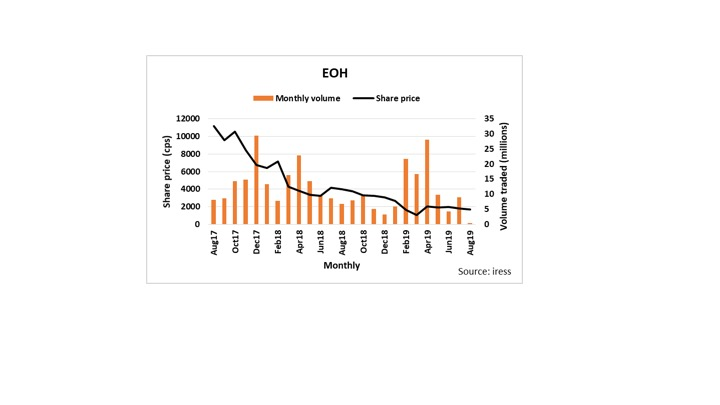 EOH on the mend but market remains unimpressed - Ryk de