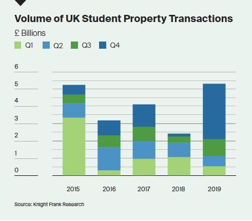 UK Student Property