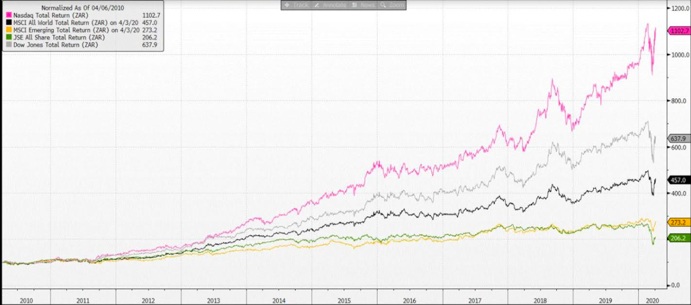 Magnus Heystek: A truly horrific chart with nowhere for the JSE to hide 1