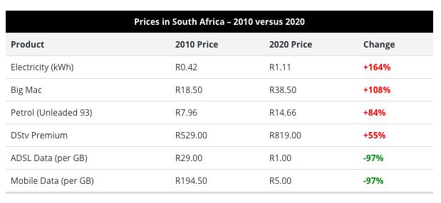 Electricity price, Big Mac, petrol, mobile data