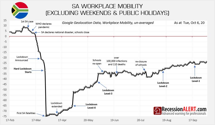 SA workplace mobility