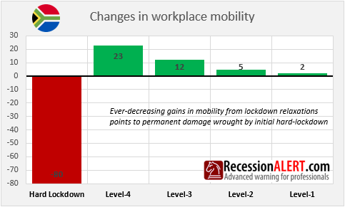 Changes in workplace mobility