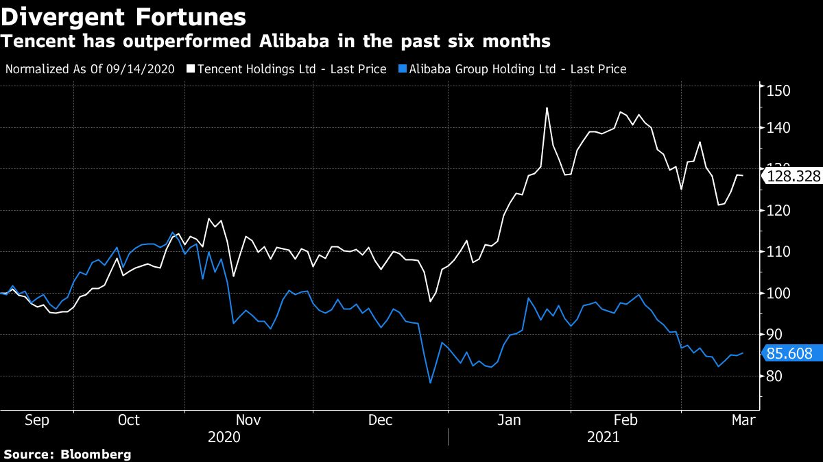 Tencent has outperformed Alibaba in the past six months