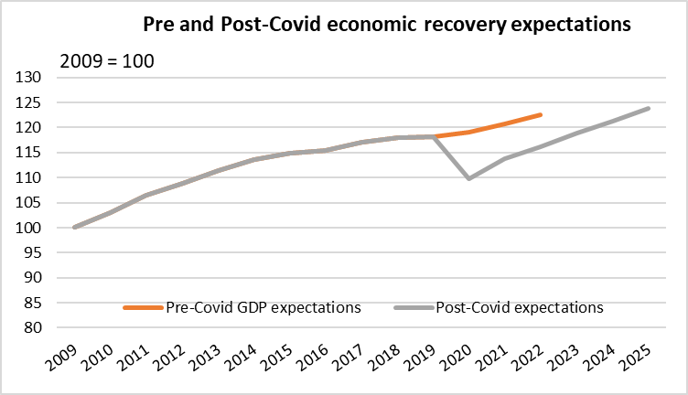 Picture 1: GDP expectations have changed post Covid.