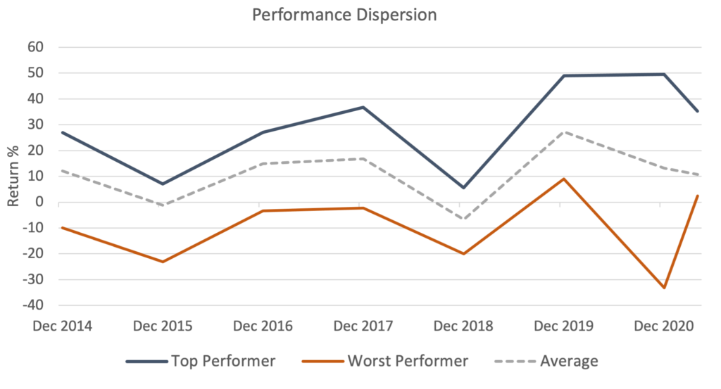 Graph showing investment performance dispersion