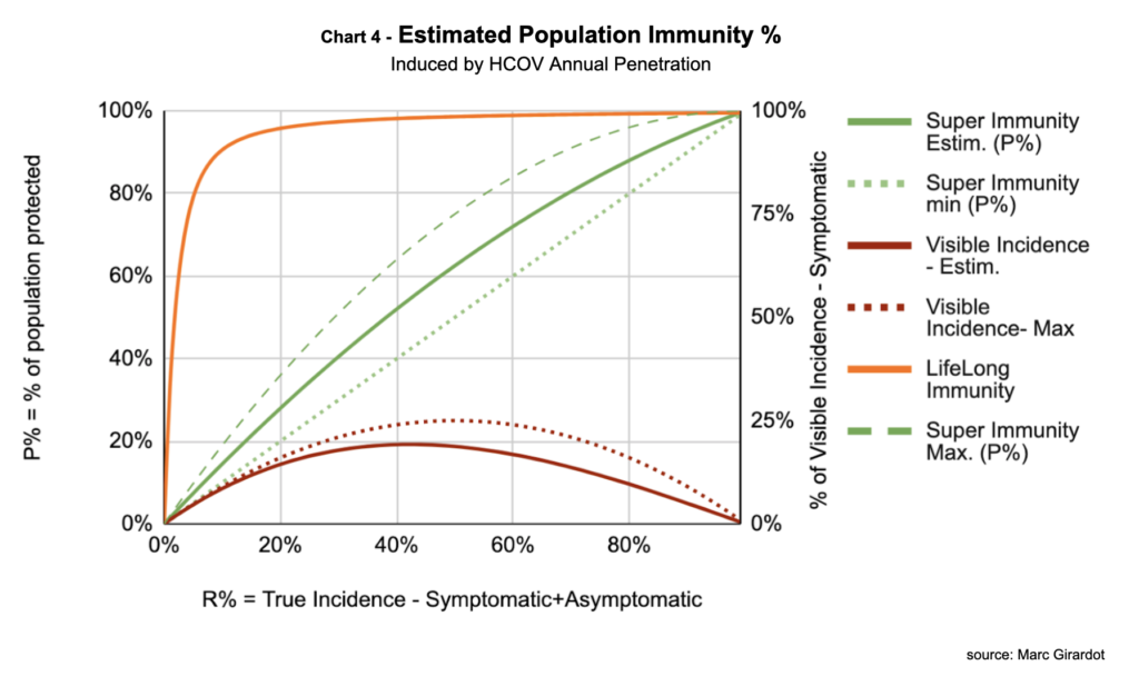 Covid-19 immunity