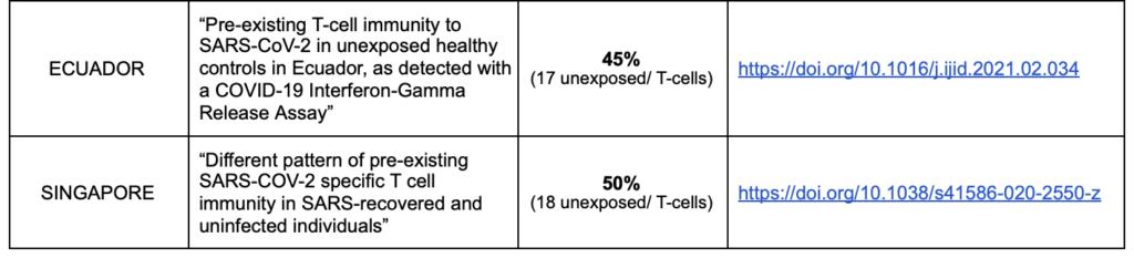 pre-existing immunity